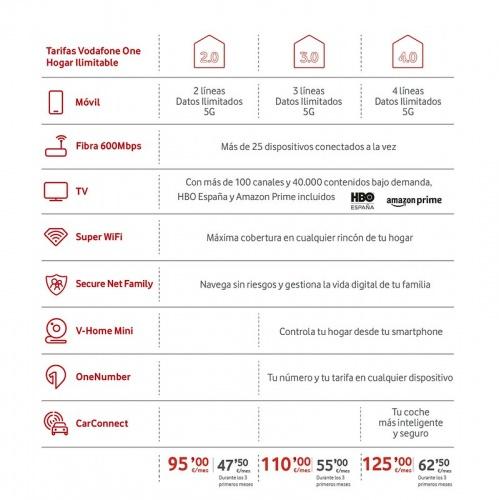 Vodafone Hogar ilimitable Red Chain